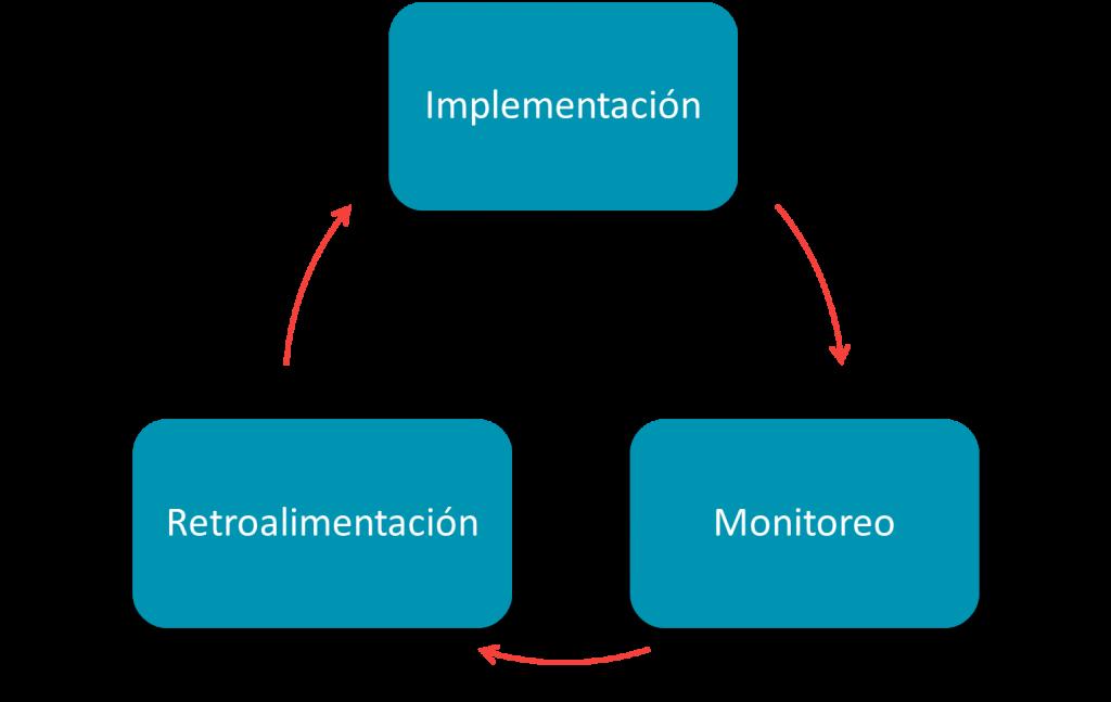 Ciclo de la Administración de riesgos